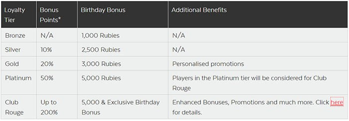 32red casino loyalty bonus